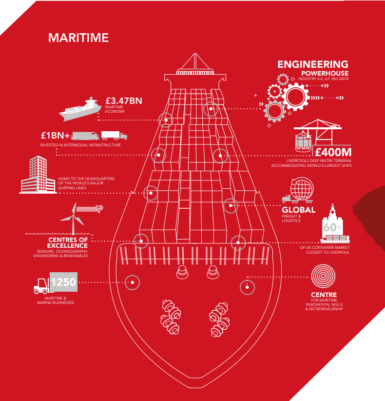 Facts about Liverpool City Region's maritime sector